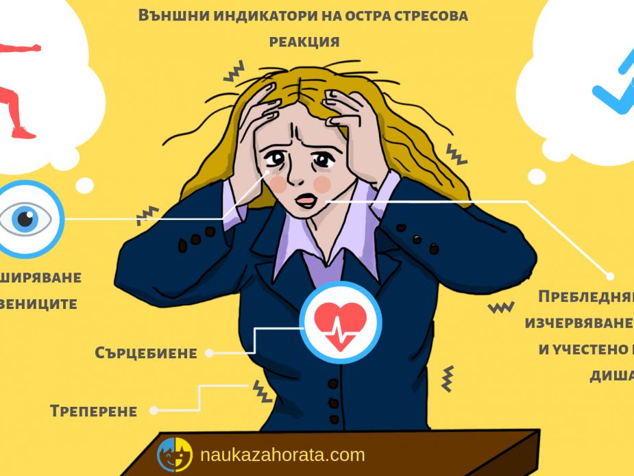 Симптоми на остра стресова реакция