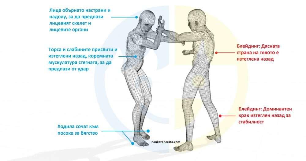 Изображение описващо основните признаци на предстоящо нападение